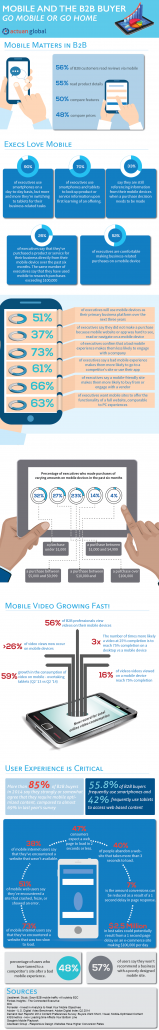 Mobile and the B2B Buyer [Infographic] - Actuan Global